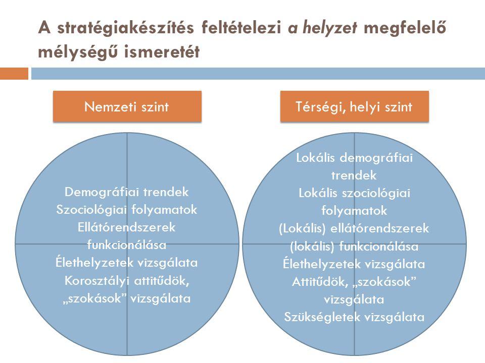 """A stratégiakészítés feltételezi a helyzet megfelelő mélységű ismeretét Demográfiai trendek Szociológiai folyamatok Ellátórendszerek funkcionálása Élethelyzetek vizsgálata Korosztályi attitűdök, """"szokások vizsgálata Lokális demográfiai trendek Lokális szociológiai folyamatok (Lokális) ellátórendszerek (lokális) funkcionálása Élethelyzetek vizsgálata Attitűdök, """"szokások vizsgálata Szükségletek vizsgálata Nemzeti szint Térségi, helyi szint"""