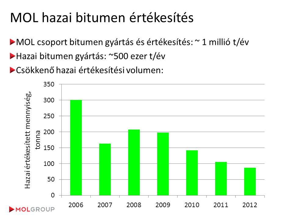 MOL hazai bitumen értékesítés MOL csoport bitumen gyártás és értékesítés: ~ 1 millió t/év Hazai bitumen gyártás: ~500 ezer t/év Csökkenő hazai értékes