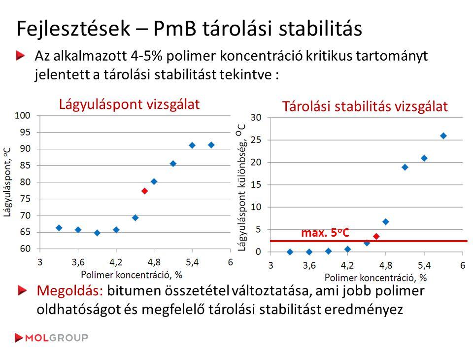 Fejlesztések – PmB tárolási stabilitás Az alkalmazott 4-5% polimer koncentráció kritikus tartományt jelentett a tárolási stabilitást tekintve : Lágyul
