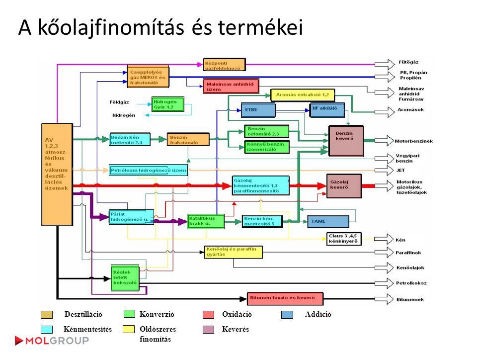 A kőolajfinomítás és termékei Desztilláció Kénmentesítés Konverzió Oldószeres finomítás Oxidáció Keverés Addíció