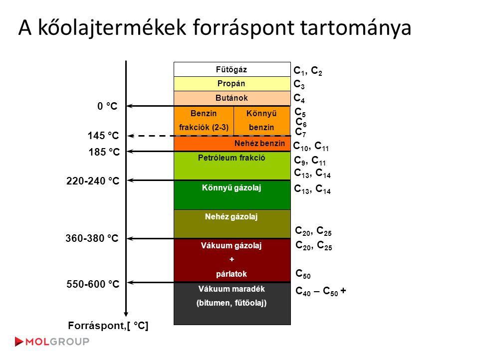 Distillation - carbon distribution of crude oil Fűtőgáz Propán Butánok Benzin frakciók (2-3) Könnyű benzin Nehéz benzin Petróleum frakció Könnyű gázol