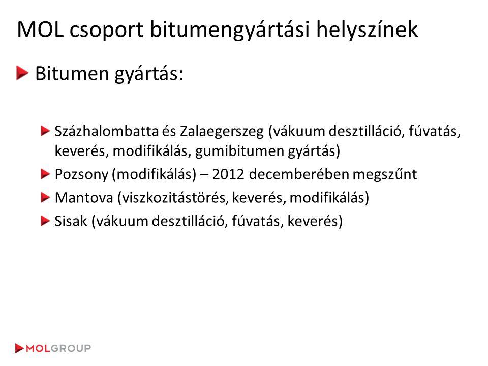 MOL csoport bitumengyártási helyszínek Bitumen gyártás: Százhalombatta és Zalaegerszeg (vákuum desztilláció, fúvatás, keverés, modifikálás, gumibitume