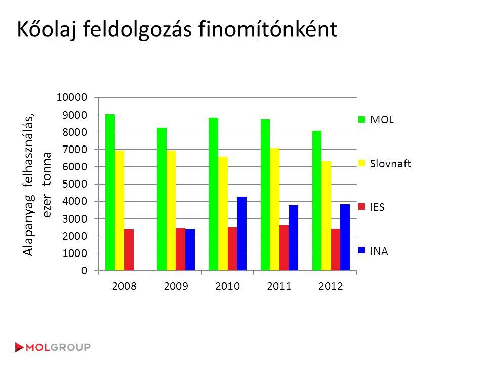 Kőolaj feldolgozás finomítónként MOL Slovnaft IES INA