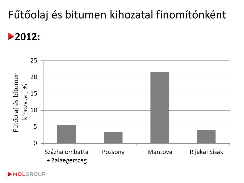 MOL hazai bitumen értékesítés MOL csoport bitumen gyártás és értékesítés: ~ 1 millió t/év Hazai bitumen gyártás: ~500 ezer t/év Csökkenő hazai értékesítési volumen: