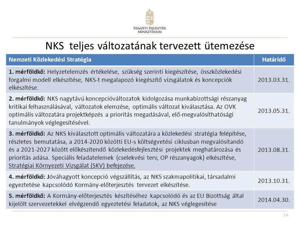 14 NKS teljes változatának tervezett ütemezése Nemzeti Közlekedési StratégiaHatáridő 1. mérföldkő: Helyzetelemzés értékelése, szükség szerinti kiegész