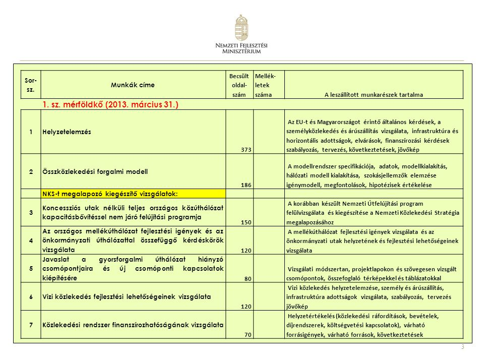 3 Sor- sz. Munkák címe Becsült oldal- szám Mellék- letek számaA leszállított munkarészek tartalma 1. sz. mérföldkő (2013. március 31.) 1Helyzetelemzés