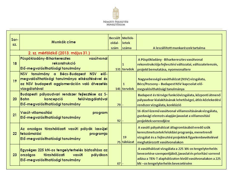 7 Kiegészítő (nem kötelező) dokumentációk 24 A közlekedési rendszer funkcionális, térségi áttekintése 226 A JASPERS által javasolt funkcionális térségi vizsgálat 25 A közlekedési rendszer szabályozási – finanszírozási intézményi elemzése 162 A piacot, a versenyt, a liberalizációt célzó eszközök és az összekapcsolt, együttműködő utazási lánchoz kapcsolódó eszközök, szolgáltatás színvonalának elemzése új szolgáltatások, tarifarendszer stb.