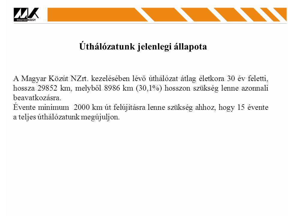Úthálózatunk jelenlegi állapota A Magyar Közút NZrt. kezelésében lévő úthálózat átlag életkora 30 év feletti, hossza 29852 km, melyből 8986 km (30,1%)