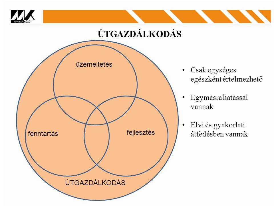 üzemeltetés fenntartás fejlesztés ÚTGAZDÁLKODÁS Csak egységes egészként értelmezhető Egymásra hatással vannak Elvi és gyakorlati átfedésben vannak ÚTG