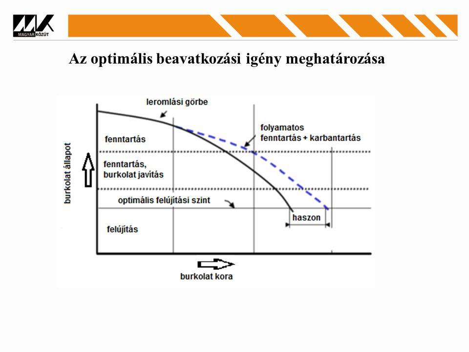 Az optimális beavatkozási igény meghatározása