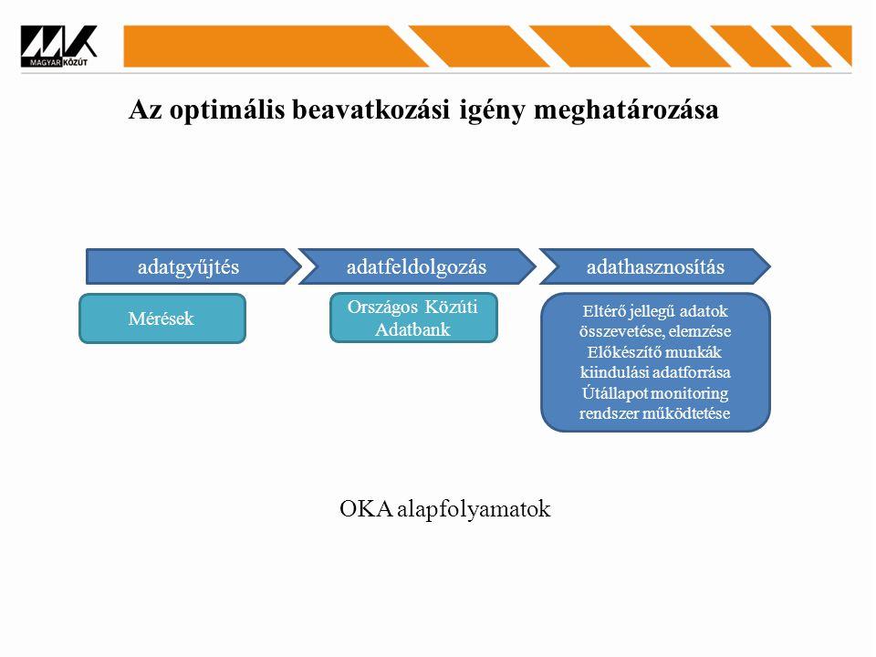 OKA alapfolyamatok adatgyűjtésadatfeldolgozásadathasznosítás Mérések adatgyűjtés Országos Közúti Adatbank Eltérő jellegű adatok összevetése, elemzése Előkészítő munkák kiindulási adatforrása Útállapot monitoring rendszer működtetése Az optimális beavatkozási igény meghatározása