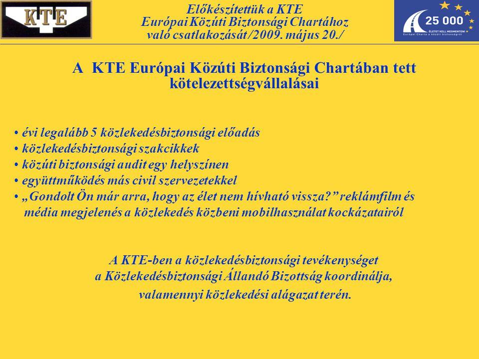 """A KTE Európai Közúti Biztonsági Chartában tett kötelezettségvállalásai évi legalább 5 közlekedésbiztonsági előadás közlekedésbiztonsági szakcikkek közúti biztonsági audit egy helyszínen együttműködés más civil szervezetekkel """"Gondolt Ön már arra, hogy az élet nem hívható vissza reklámfilm és média megjelenés a közlekedés közbeni mobilhasználat kockázatairól A KTE-ben a közlekedésbiztonsági tevékenységet a Közlekedésbiztonsági Állandó Bizottság koordinálja, valamennyi közlekedési alágazat terén."""