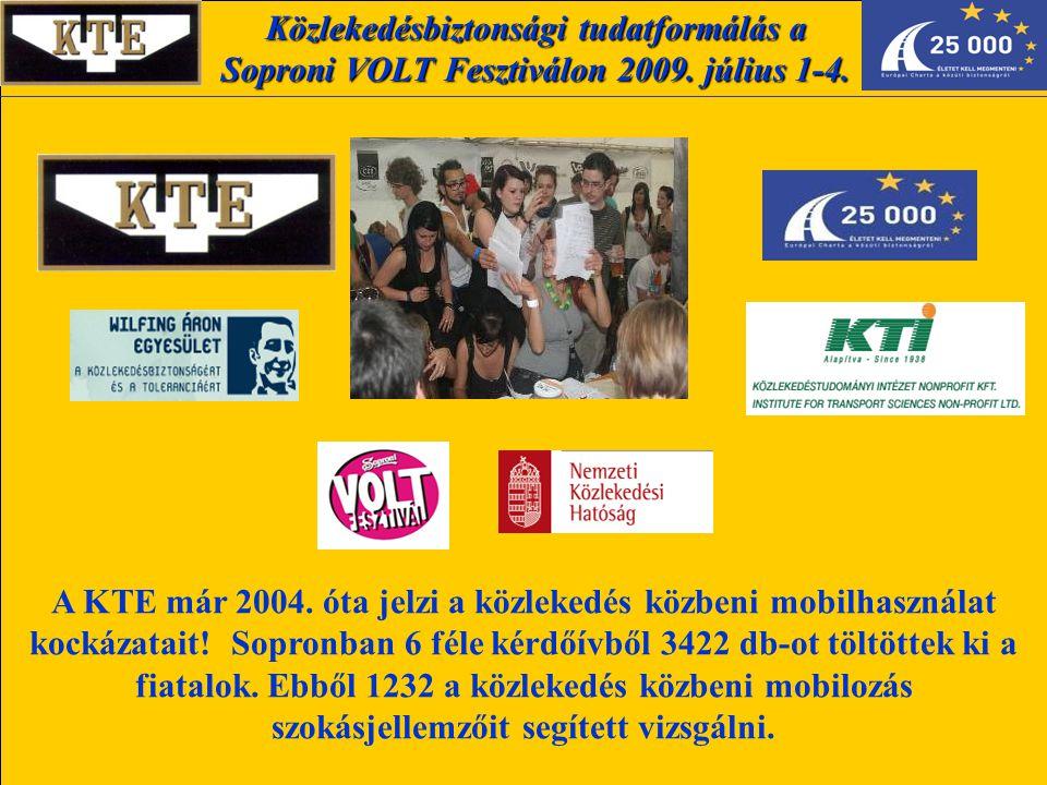 A KTE már 2004. óta jelzi a közlekedés közbeni mobilhasználat kockázatait! Sopronban 6 féle kérdőívből 3422 db-ot töltöttek ki a fiatalok. Ebből 1232
