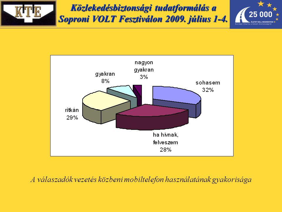A válaszadók vezetés közbeni mobiltelefon használatának gyakorisága Közlekedésbiztonsági tudatformálás a Soproni VOLT Fesztiválon 2009.