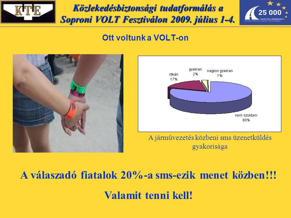 Ott voltunk a VOLT-on A járművezetés közbeni sms üzenetküldés gyakorisága A válaszadó fiatalok 20%-a sms-ezik menet közben!!.