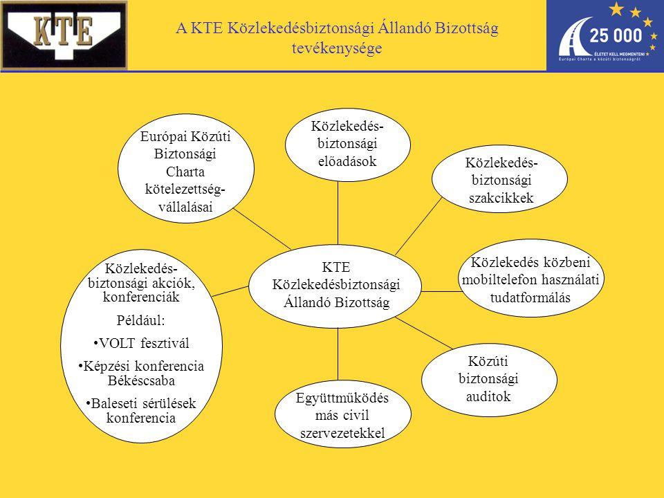 Közlekedés- biztonsági akciók, konferenciák Például: VOLT fesztivál Képzési konferencia Békéscsaba Baleseti sérülések konferencia Európai Közúti Biztonsági Charta kötelezettség- vállalásai Közlekedés- biztonsági előadások KTE Közlekedésbiztonsági Állandó Bizottság Együttműködés más civil szervezetekkel Közúti biztonsági auditok Közlekedés- biztonsági szakcikkek Közlekedés közbeni mobiltelefon használati tudatformálás A KTE Közlekedésbiztonsági Állandó Bizottság tevékenysége