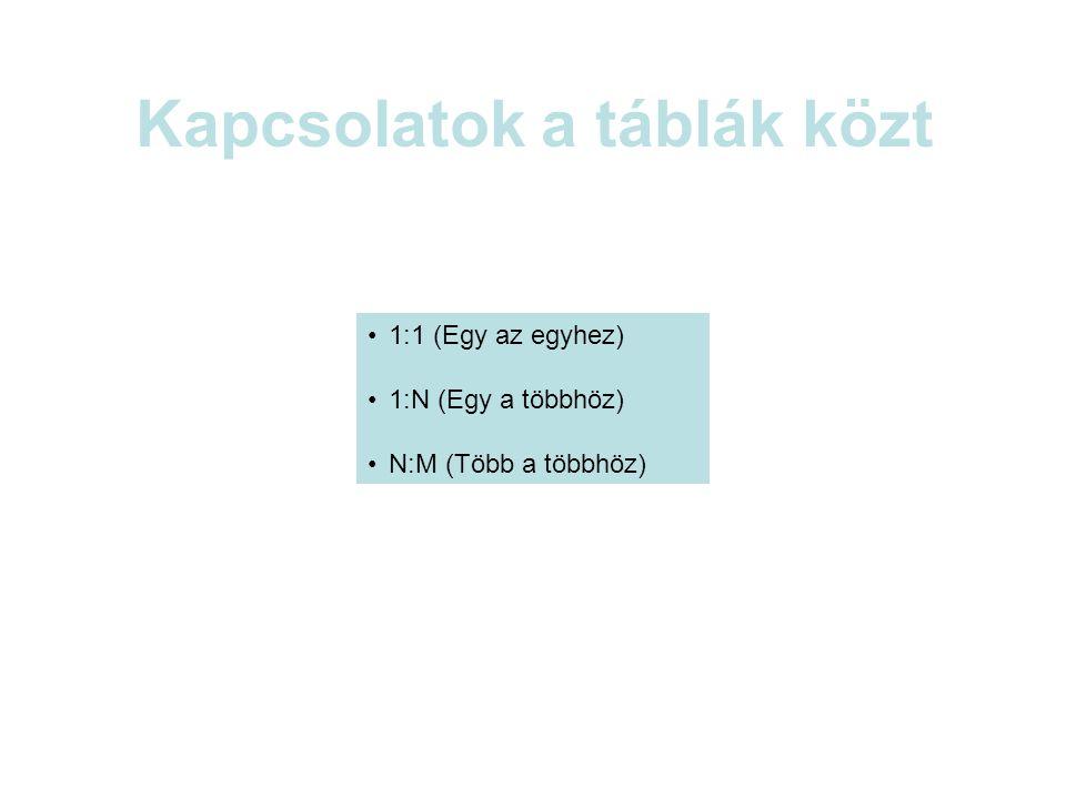 Kapcsolatok a táblák közt 1:1 (Egy az egyhez) 1:N (Egy a többhöz) N:M (Több a többhöz)