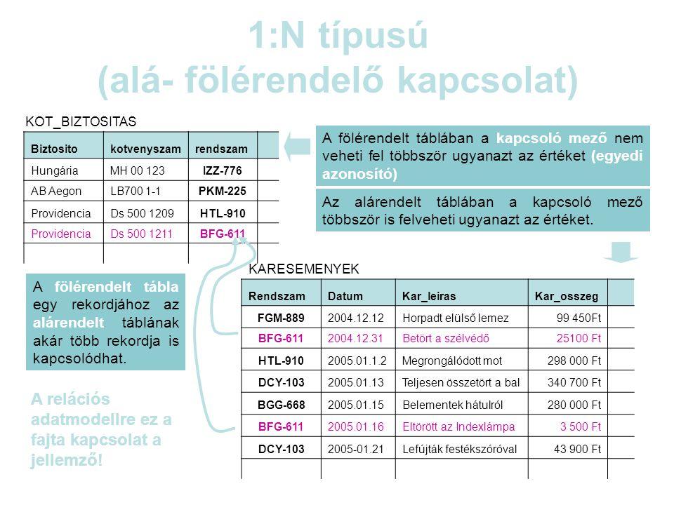 1:N típusú (alá- fölérendelő kapcsolat) RendszamDatumKar_leirasKar_osszeg FGM-8892004.12.12Horpadt elülső lemez99 450Ft BFG-6112004.12.31Betört a szélvédő25100 Ft HTL-9102005.01.1.2Megrongálódott mot298 000 Ft DCY-1032005.01.13Teljesen összetört a bal340 700 Ft BGG-6682005.01.15Belementek hátulról280 000 Ft BFG-6112005.01.16Eltörött az Indexlámpa3 500 Ft DCY-1032005-01.21Lefújták festékszóróval43 900 Ft Biztositokotvenyszamrendszam HungáriaMH 00 123IZZ-776 AB AegonLB700 1-1PKM-225 ProvidenciaDs 500 1209HTL-910 ProvidenciaDs 500 1211BFG-611 KOT_BIZTOSITAS KARESEMENYEK A fölérendelt táblában a kapcsoló mező nem veheti fel többször ugyanazt az értéket (egyedi azonosító) Az alárendelt táblában a kapcsoló mező többször is felveheti ugyanazt az értéket.