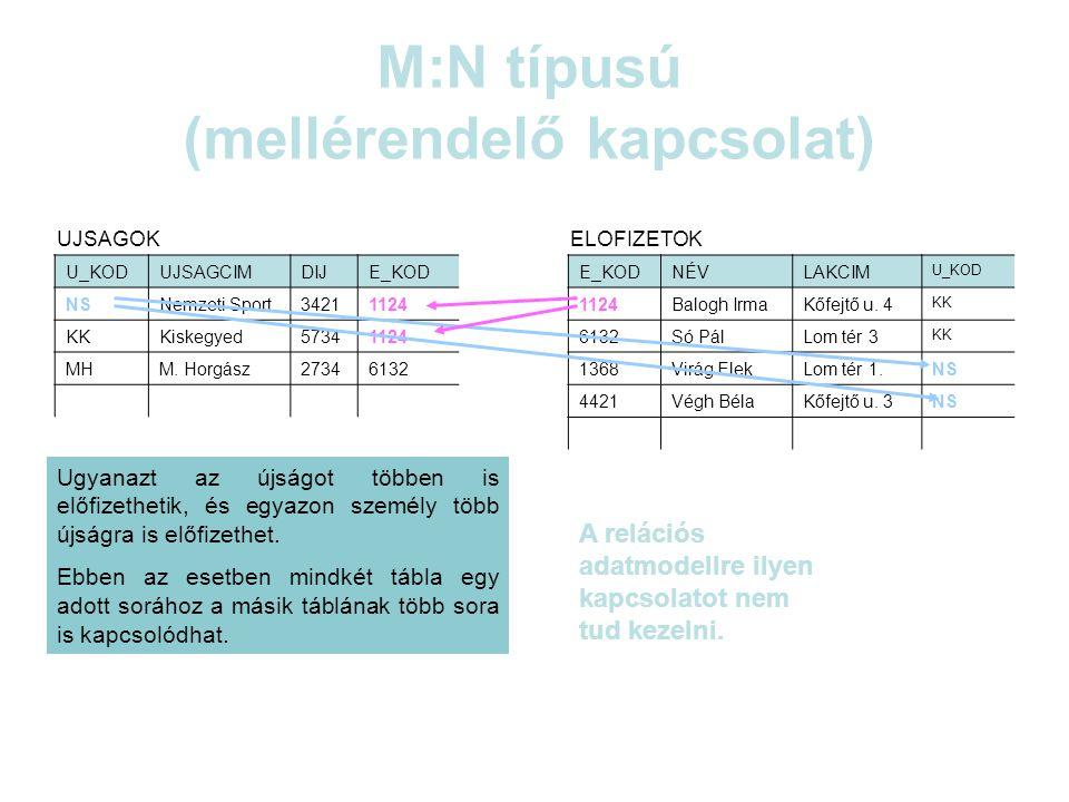 M:N típus 2.U_KODUJSAGCIMDIJ NSNemzeti Sport3421 KKKiskegyed5734 MHM.