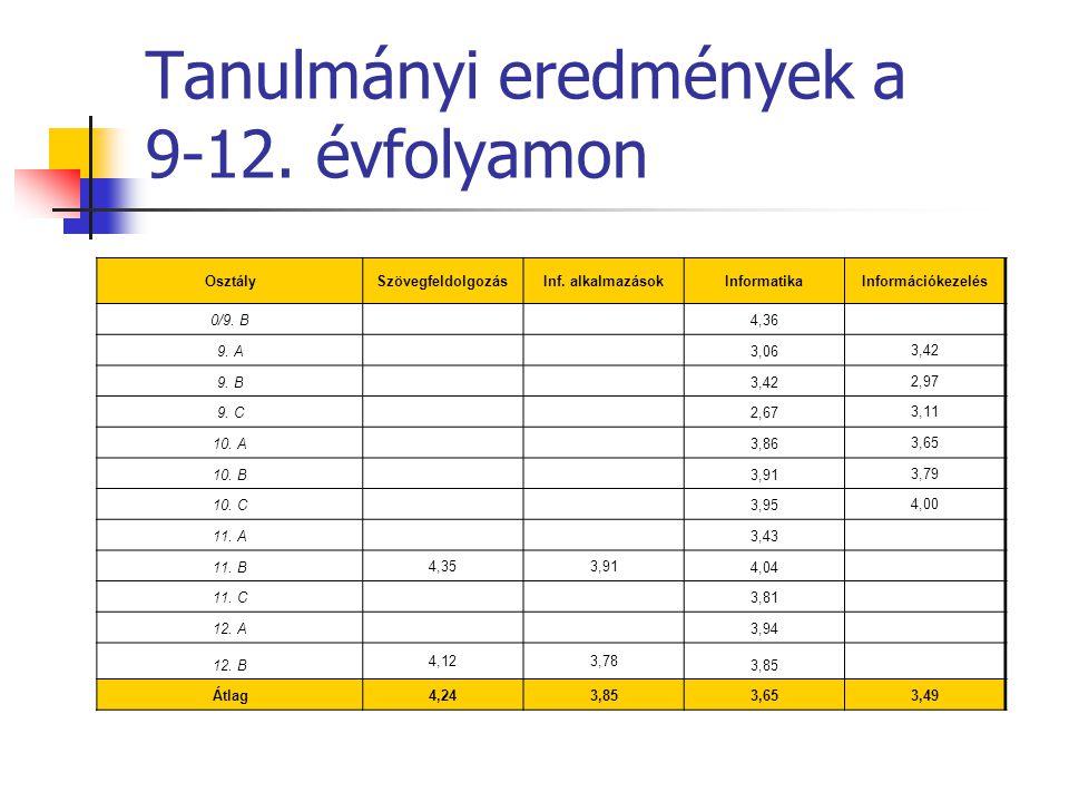 Tanulmányi eredmények a 9-12. évfolyamon OsztálySzövegfeldolgozásInf.