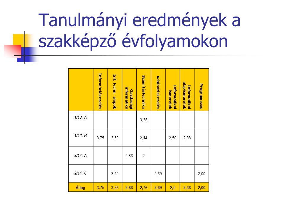 Tanulmányi eredmények a szakképző évfolyamokon Információkezelés Inf.