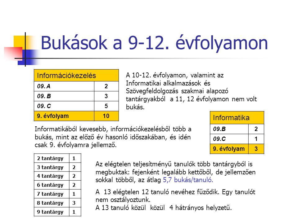 Bukások a 9-12. évfolyamon Információkezelés 09. A 2 09.