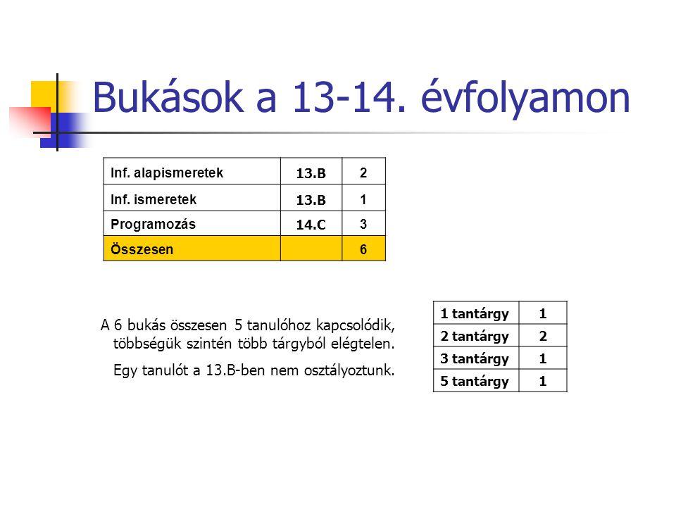 Bukások a 13-14. évfolyamon Inf. alapismeretek 13.B 2 Inf.