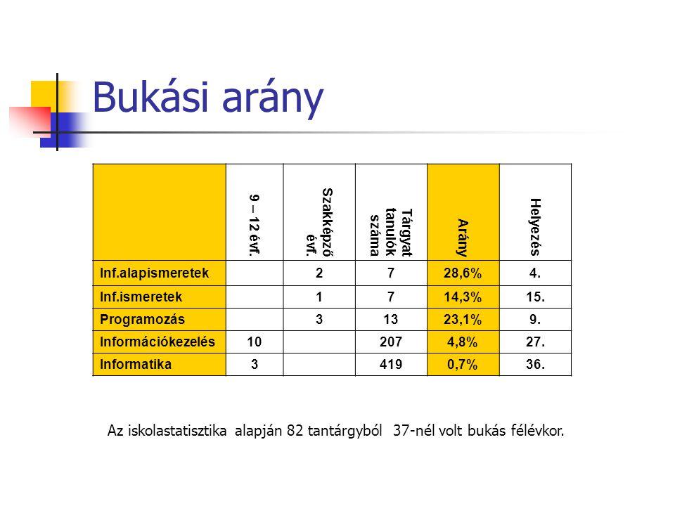 Bukási arány 9 – 12 évf. Szakképző évf.