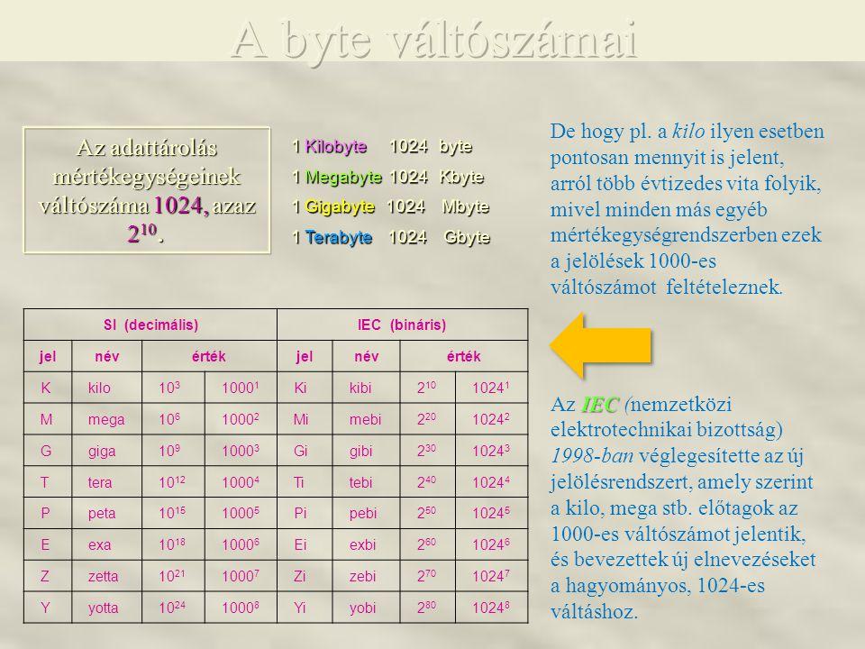 1 Kilobyte Kilobyte 1024 byte 1 Megabyte Megabyte 1024 Kbyte 1 Gigabyte Gigabyte 1024 Mbyte 1 Terabyte Terabyte 1024 Gbyte Az adattárolás mértékegység