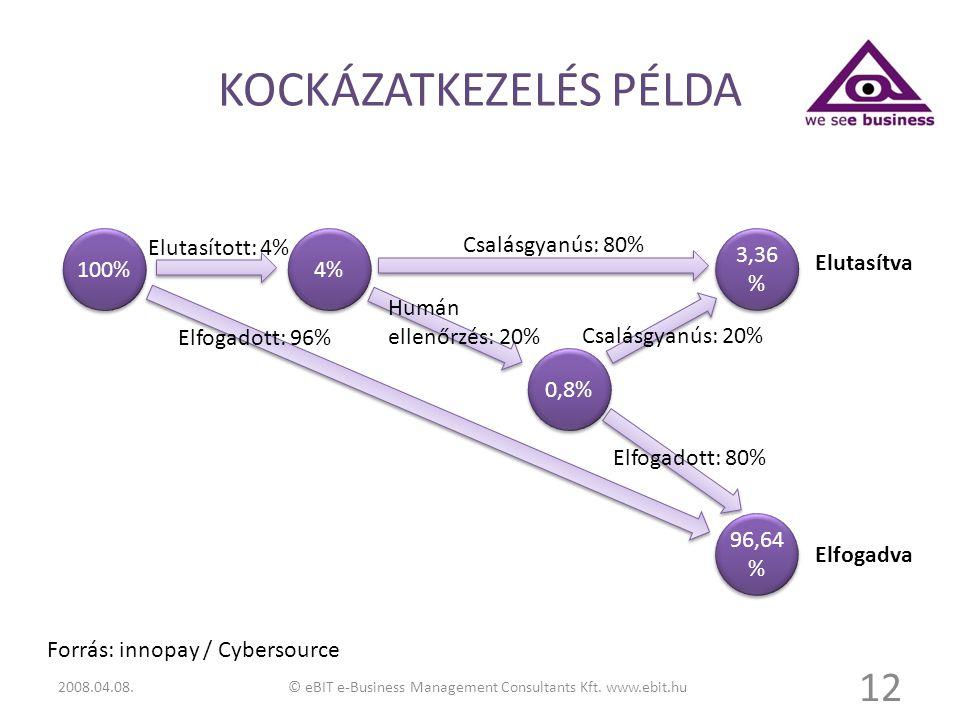 KOCKÁZATKEZELÉS PÉLDA 12 100% 4% 0,8% 3,36 % 96,64 % Elutasított: 4% Csalásgyanús: 80% Elfogadott: 96% Humán ellenőrzés: 20% Csalásgyanús: 20% Elfogad