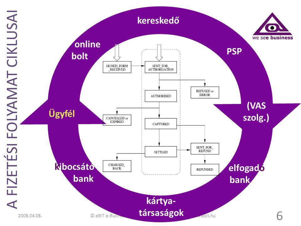 © eBIT e-Business Management Consultants Kft. www.ebit.hu A FIZETÉSI FOLYAMAT CIKLUSAI 6 Ügyfél online bolt kereskedő PSP elfogadó bank kártya- társas