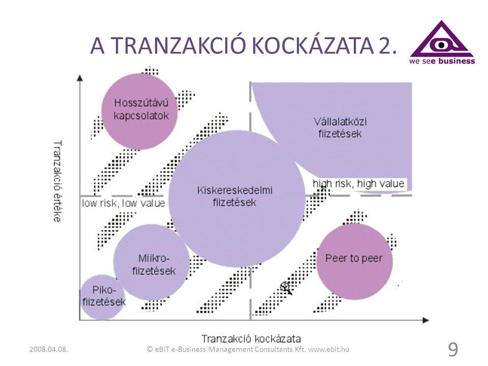 A TRANZAKCIÓ KOCKÁZATA 2. 9 © eBIT e-Business Management Consultants Kft. www.ebit.hu2008.04.08.