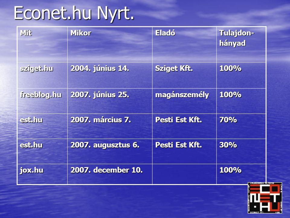 Econet.hu Nyrt.MitMikorEladóTulajdon-hányad sziget.hu 2004.