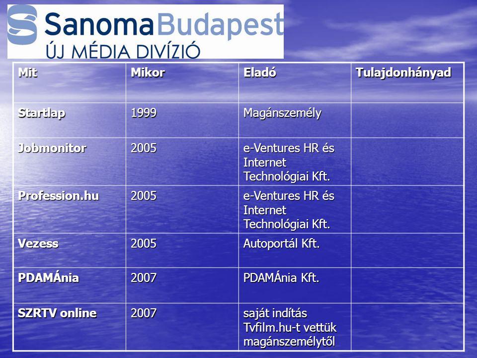 MitMikorEladóTulajdonhányad Startlap1999Magánszemély Jobmonitor2005 e-Ventures HR és Internet Technológiai Kft.