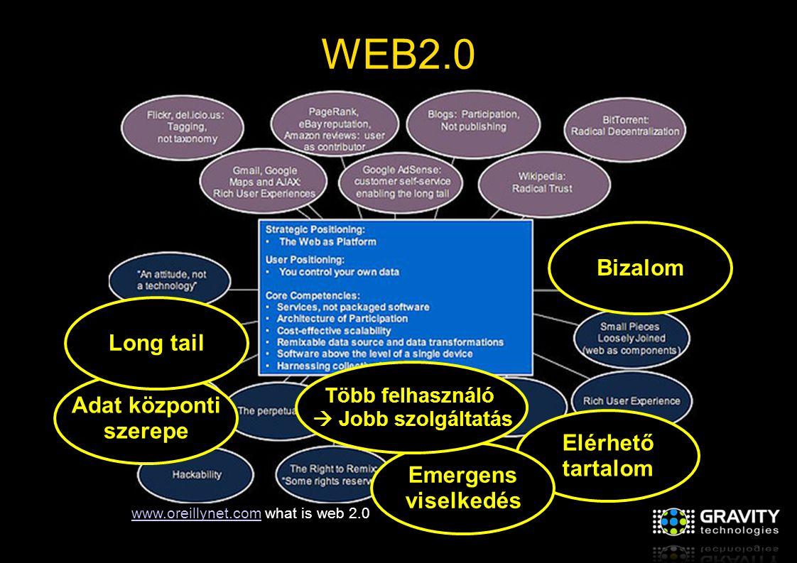 WEB2.0 Elérhető tartalom Emergens viselkedés Adat központi szerepe Long tail Több felhasználó  Jobb szolgáltatás www.oreillynet.comwww.oreillynet.com what is web 2.0 Bizalom