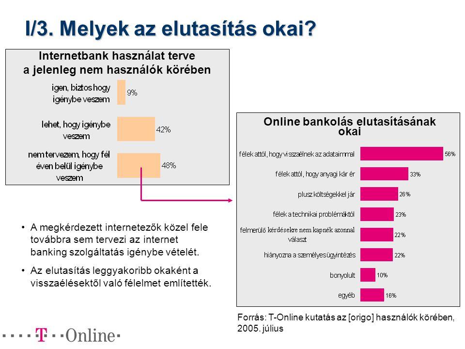 I/3. Melyek az elutasítás okai? Internetbank használat terve a jelenleg nem használók körében Forrás: T-Online kutatás az [origo] használók körében, 2