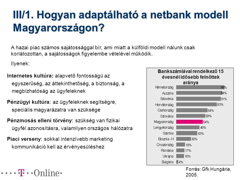 III/1. Hogyan adaptálható a netbank modell Magyarországon? Internetes kultúra: alapvető fontosságú az egyszerűség, az áttekinthetőség, a biztonság, a