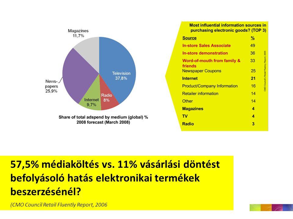 57,5% médiaköltés vs.11% vásárlási döntést befolyásoló hatás elektronikai termékek beszerzésénél.