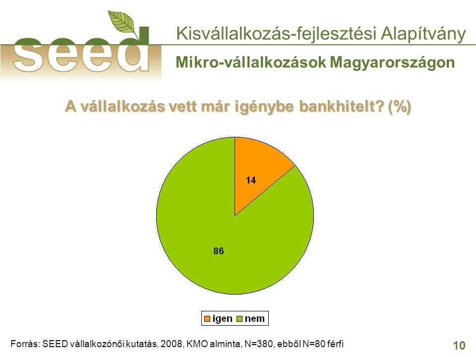 10 Mikro-vállalkozások Magyarországon A vállalkozás vett már igénybe bankhitelt? (%) Forrás: SEED vállalkozónői kutatás, 2008, KMO alminta, N=380, ebb