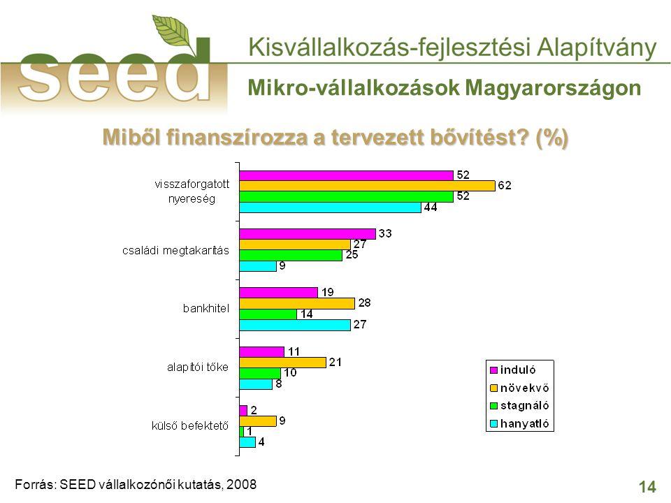 14 Mikro-vállalkozások Magyarországon Miből finanszírozza a tervezett bővítést? (%) Forrás: SEED vállalkozónői kutatás, 2008