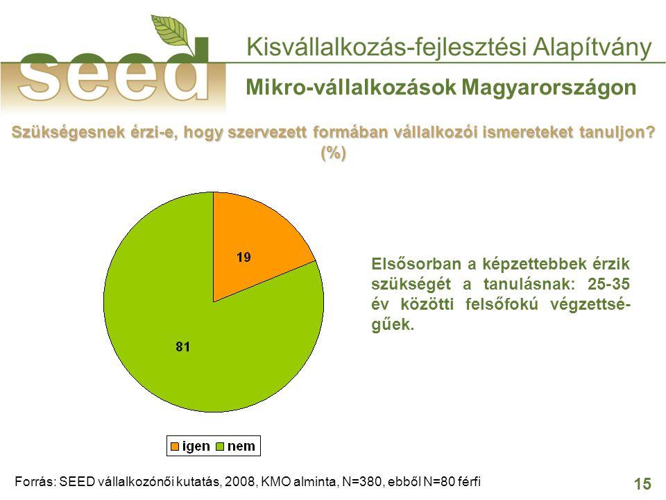 15 Mikro-vállalkozások Magyarországon Szükségesnek érzi-e, hogy szervezett formában vállalkozói ismereteket tanuljon? (%) Forrás: SEED vállalkozónői k