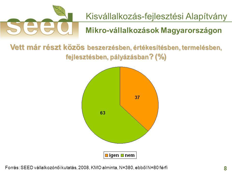 8 Mikro-vállalkozások Magyarországon Vett már részt közös beszerzésben, értékesítésben, termelésben, fejlesztésben, pályázásban ? (%) Forrás: SEED vál