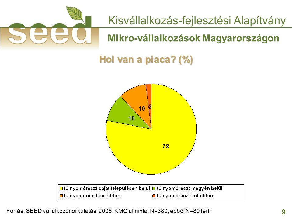 9 Mikro-vállalkozások Magyarországon Hol van a piaca? (%) Forrás: SEED vállalkozónői kutatás, 2008, KMO alminta, N=380, ebből N=80 férfi