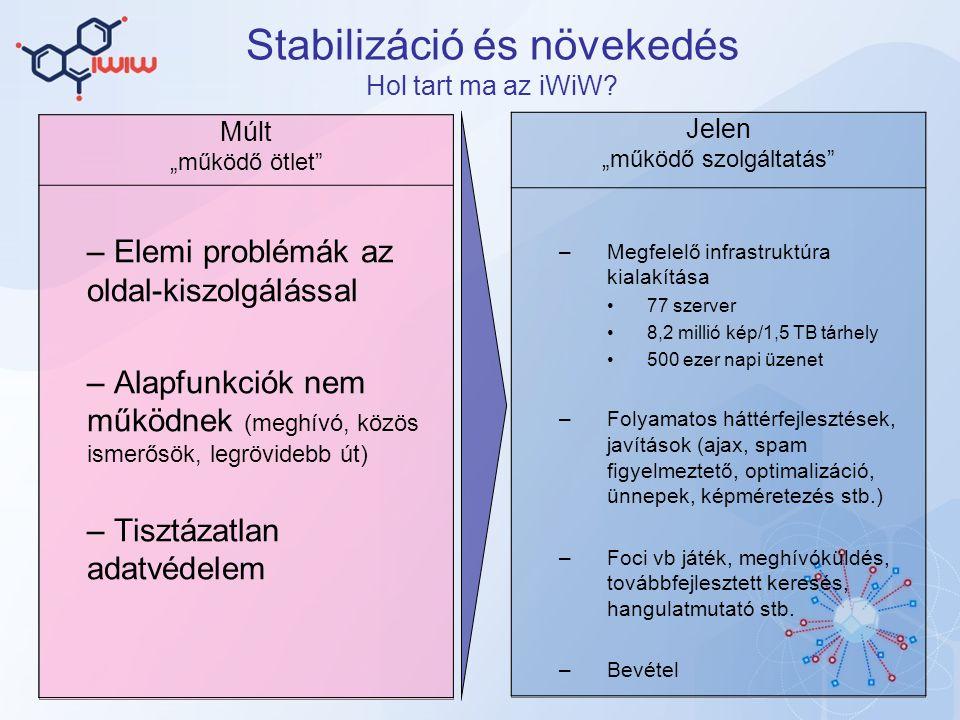 Stabilizáció és növekedés Hol tart ma az iWiW.