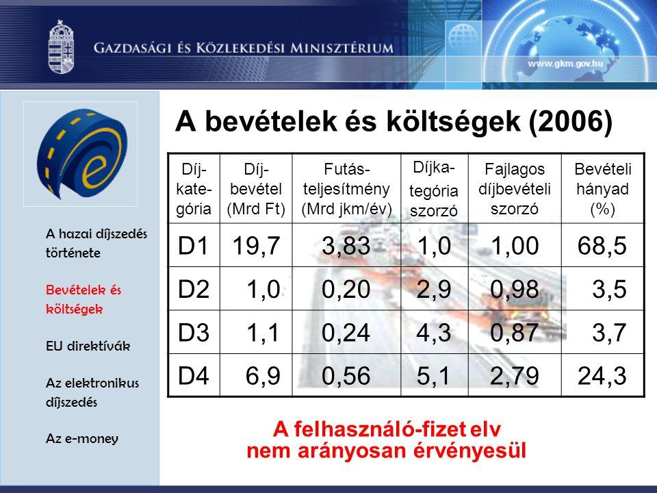 A hazai díjszedés története Bevételek és költségek EU direktívák Az elektronikus díjszedés Az e-money A bevételek és költségek (2006) Díj- kate- gória Díj- bevétel (Mrd Ft) Futás- teljesítmény (Mrd jkm/év) Díjka- tegória szorzó Fajlagos díjbevételi szorzó Bevételi hányad (%) D119,73,831,01,0068,5 D2 1,00,202,90,98 3,5 D3 1,10,244,30,87 3,7 D4 6,90,565,12,7924,3 A felhasználó-fizet elv nem arányosan érvényesül