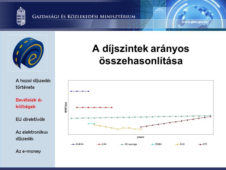 A hazai díjszedés története Bevételek és költségek EU direktívák Az elektronikus díjszedés Az e-money A díjszintek arányos összehasonlítása