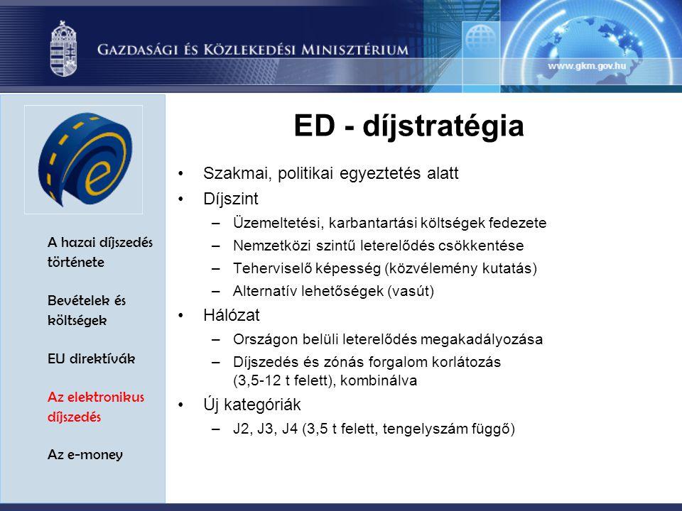 A hazai díjszedés története Bevételek és költségek EU direktívák Az elektronikus díjszedés Az e-money ED - díjstratégia Szakmai, politikai egyeztetés alatt Díjszint –Üzemeltetési, karbantartási költségek fedezete –Nemzetközi szintű leterelődés csökkentése –Teherviselő képesség (közvélemény kutatás) –Alternatív lehetőségek (vasút) Hálózat –Országon belüli leterelődés megakadályozása –Díjszedés és zónás forgalom korlátozás (3,5-12 t felett), kombinálva Új kategóriák –J2, J3, J4 (3,5 t felett, tengelyszám függő)