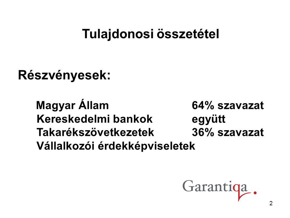 2 Részvényesek: Magyar Állam 64% szavazat Kereskedelmi bankokegyütt Takarékszövetkezetek36% szavazat Vállalkozói érdekképviseletek Tulajdonosi összetétel