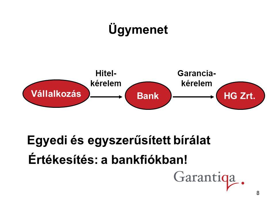 8 Egyedi és egyszerűsített bírálat Értékesítés: a bankfiókban.