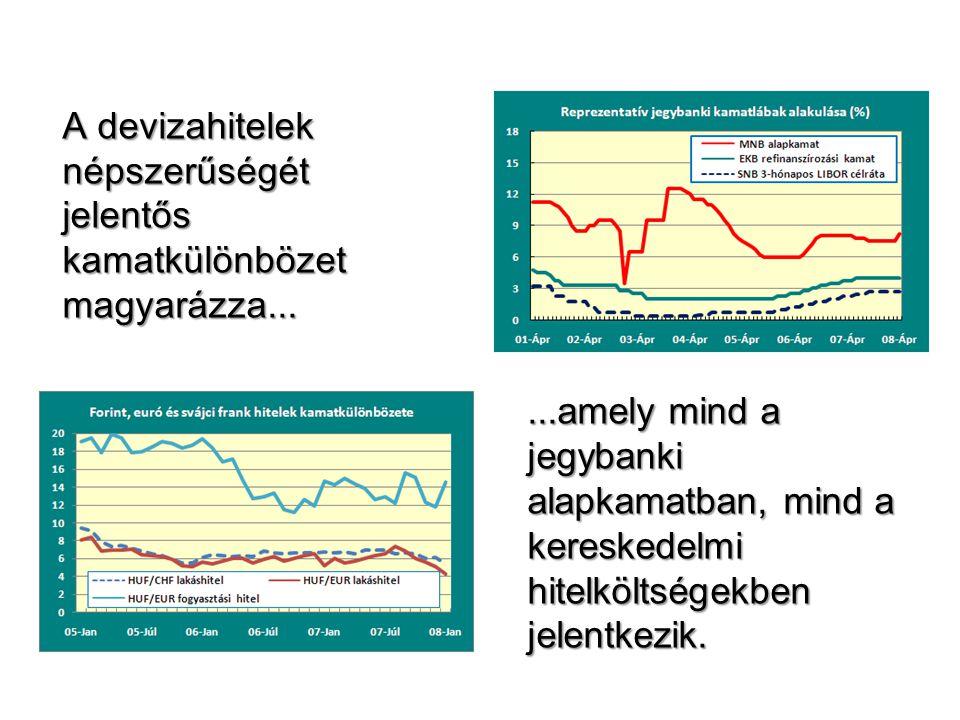 A devizahitelek népszerűségét jelentős kamatkülönbözet magyarázza......amely mind a jegybanki alapkamatban, mind a kereskedelmi hitelköltségekben jele